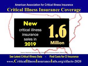 Critical illness insurance statistics new sales