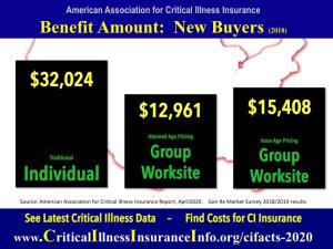 statistics critical illness insurance buyers