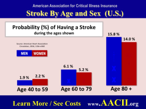stroke risk by age US 2020