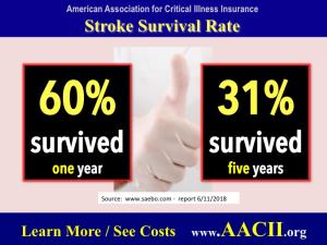 survival statistics stroke victims