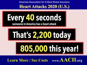 heart attack statistics 2020