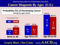cancer and critical illness insurance-2