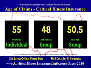 Critical illness insurance statistics age of claims