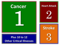 cancer and critical illness insurance 2