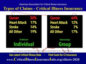 reasons for ci insurance claims