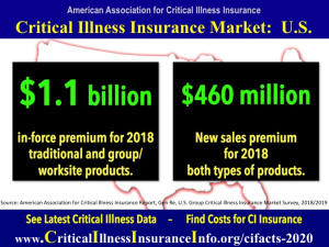 critical illness insurance market size
