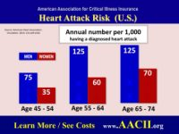 heart attack and critical illness rate