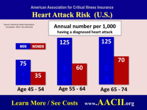 risk of heart disease by age