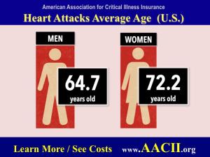 heart attack and critical illness age