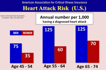 heart attack risk between 45 and 74