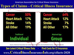 Claims critical illness insurance data
