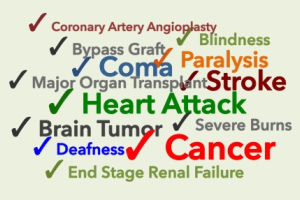 what does cancer insurance cover