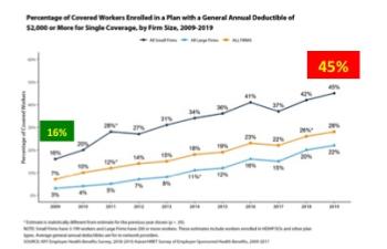 high deductible health plans grow