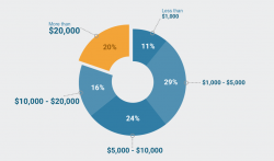 annual out-of-pocket costs cancer care