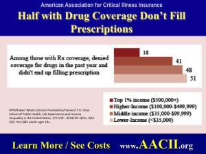 prescriptions not filled small