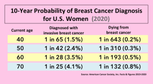 Breast cancer facts probability