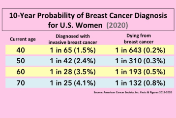 Breast cancer probability