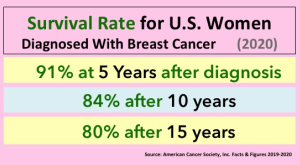 urvival facts for breast cancer