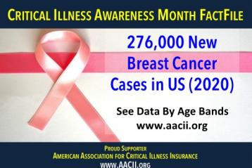 breast cancer statistics 2020